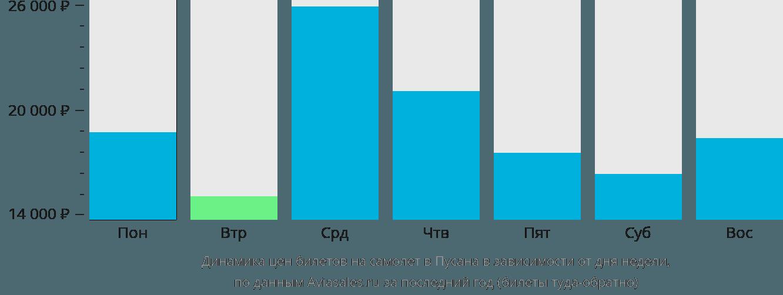 Динамика цен билетов на самолет в Пусана в зависимости от дня недели