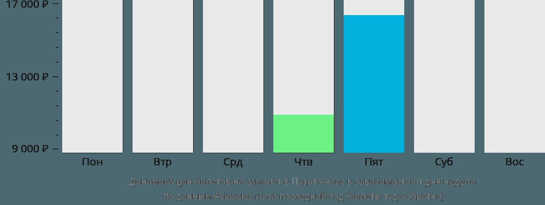 Динамика цен билетов на самолет Пуэрто Асис в зависимости от дня недели