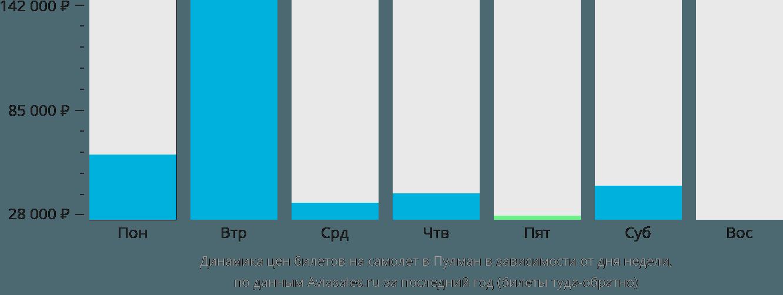 Динамика цен билетов на самолет в Пулман в зависимости от дня недели