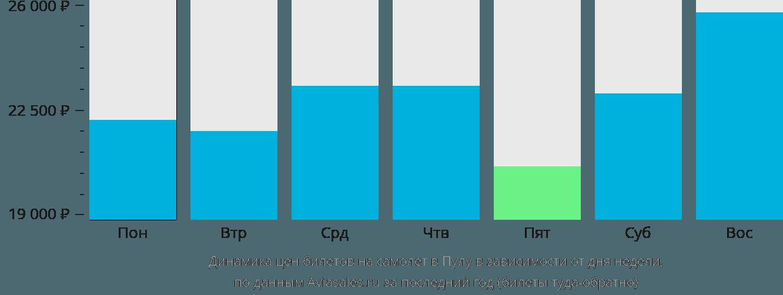 Динамика цен билетов на самолет в Пулу в зависимости от дня недели