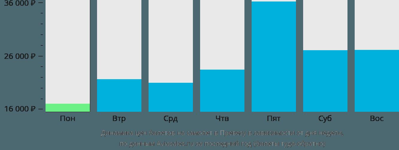 Динамика цен билетов на самолет Превеза в зависимости от дня недели