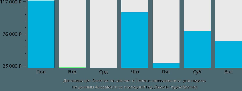 Динамика цен билетов на самолет в Певек в зависимости от дня недели