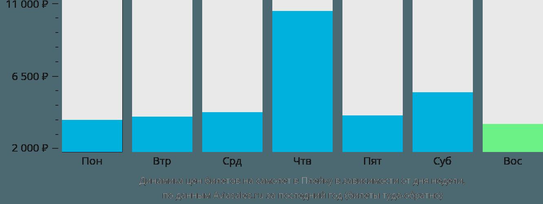 Динамика цен билетов на самолет Плейку в зависимости от дня недели