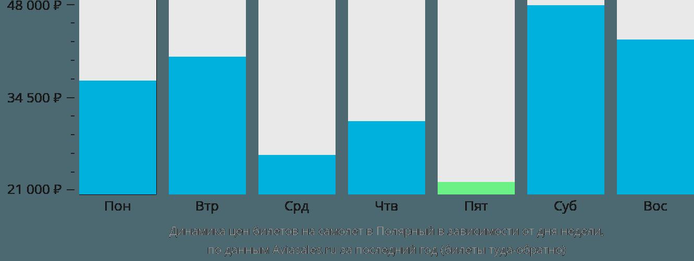 Динамика цен билетов на самолет в Полярный в зависимости от дня недели