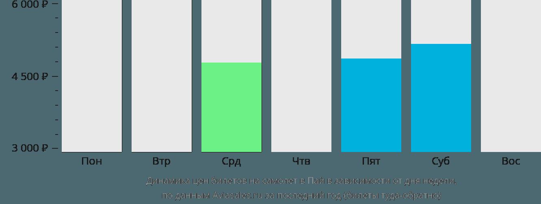 Динамика цен билетов на самолет в Пай в зависимости от дня недели