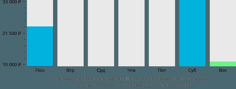 Динамика цен билетов на самолёт в Паньчжихуа в зависимости от дня недели