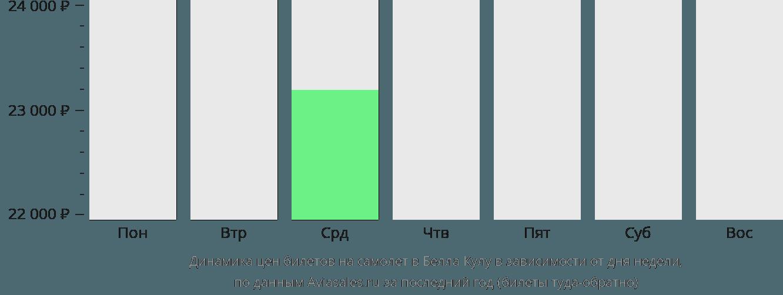 Динамика цен билетов на самолет в Белла Кулу в зависимости от дня недели