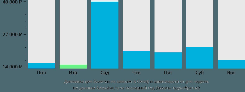 Динамика цен билетов на самолет в Сетиф в зависимости от дня недели