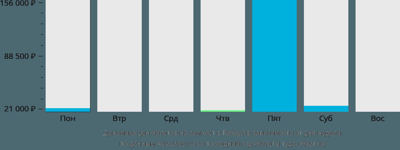 Динамика цен билетов на самолет Рабаул в зависимости от дня недели