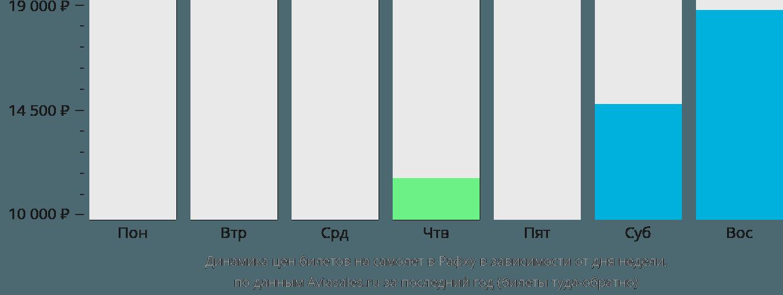 Динамика цен билетов на самолет в Рафху в зависимости от дня недели