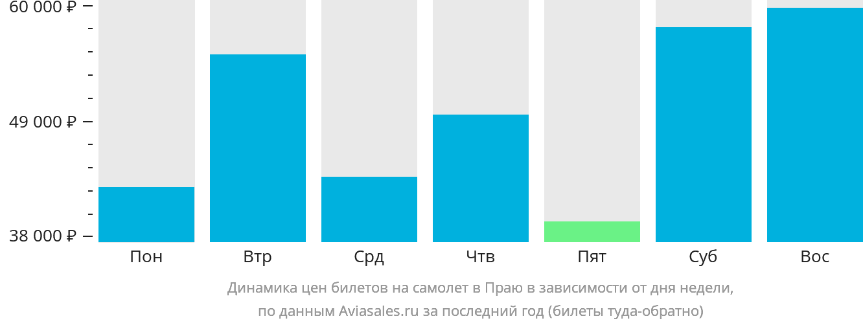 Динамика цен билетов на самолет в Прая в зависимости от дня недели