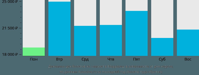 Динамика цен билетов на самолёт в Марракеш в зависимости от дня недели