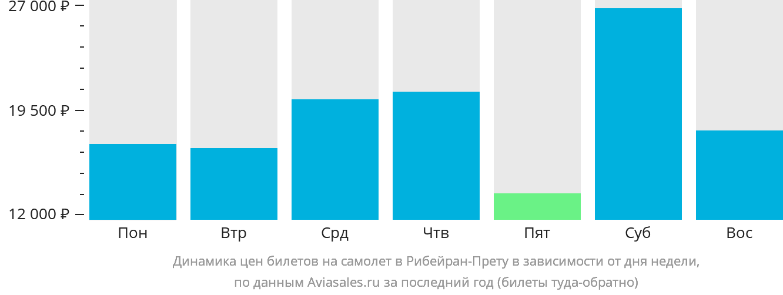 Динамика цен билетов на самолет Рибейран-Прету в зависимости от дня недели