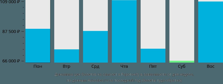 Динамика цен билетов на самолет в Раротонгу в зависимости от дня недели