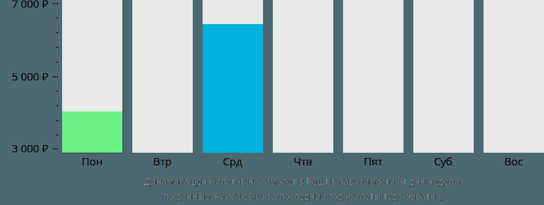 Динамика цен билетов на самолет в Решт в зависимости от дня недели