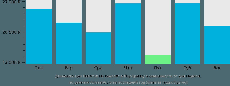 Динамика цен билетов на самолет в Риу-Бранку в зависимости от дня недели