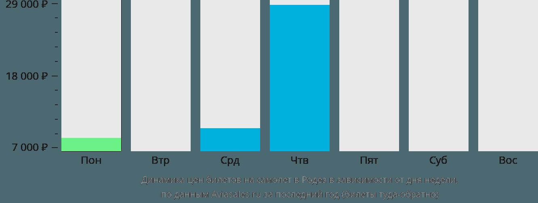 Динамика цен билетов на самолет в Родез в зависимости от дня недели