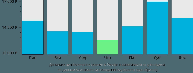 Динамика цен билетов на самолет в Ресифи в зависимости от дня недели