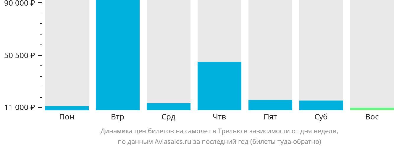 Динамика цен билетов на самолет в Трелью в зависимости от дня недели