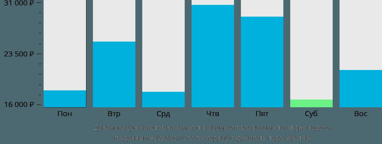 Динамика цен билетов на самолет в Сием Рип в зависимости от дня недели