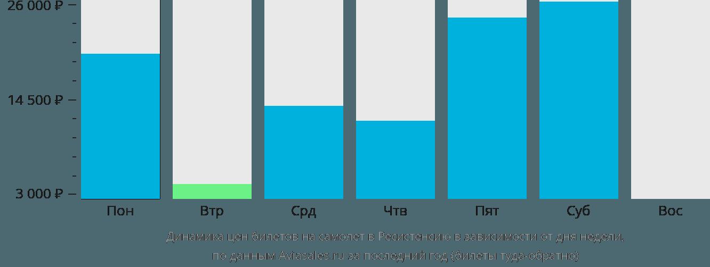 Динамика цен билетов на самолет в Ресистенсию в зависимости от дня недели