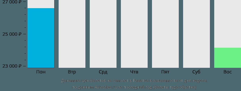 Динамика цен билетов на самолет в Раиатеа в зависимости от дня недели