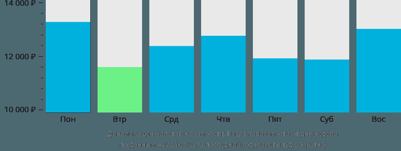 Динамика цен билетов на самолет в Ригу в зависимости от дня недели