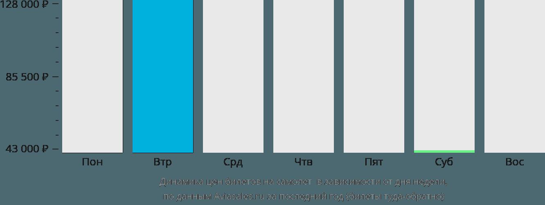 Динамика цен билетов на самолет Рьян Мукалла в зависимости от дня недели