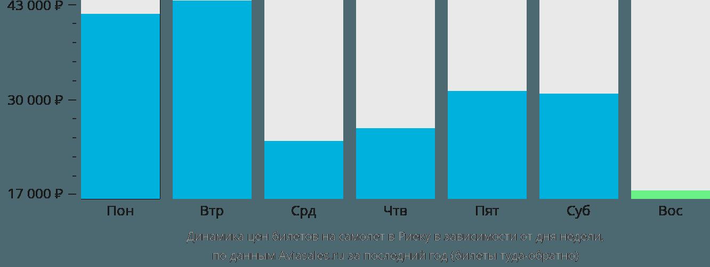Динамика цен билетов на самолет в Риеку в зависимости от дня недели
