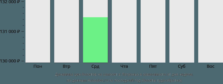 Динамика цен билетов на самолет в Логроньо в зависимости от дня недели