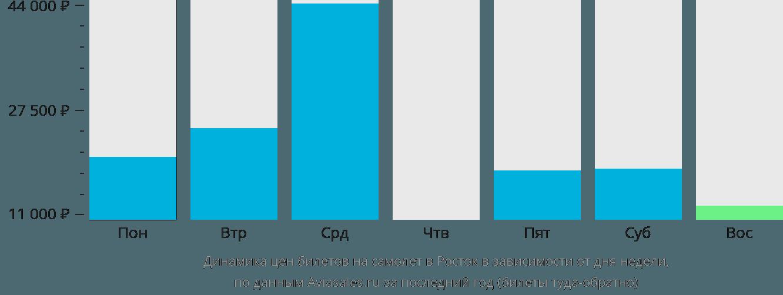 Динамика цен билетов на самолет в Росток в зависимости от дня недели