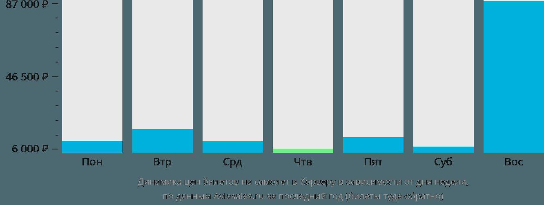 Динамика цен билетов на самолёт в Корверу в зависимости от дня недели