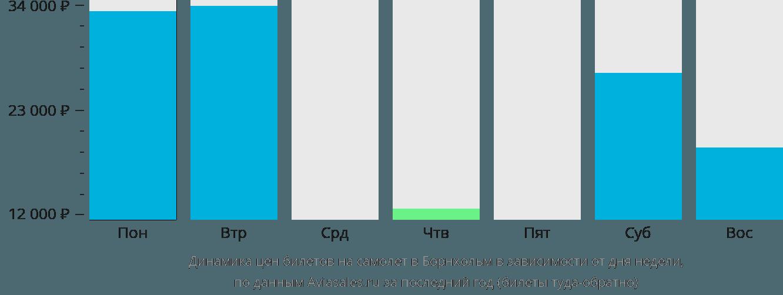 Динамика цен билетов на самолет в Борнхольм в зависимости от дня недели