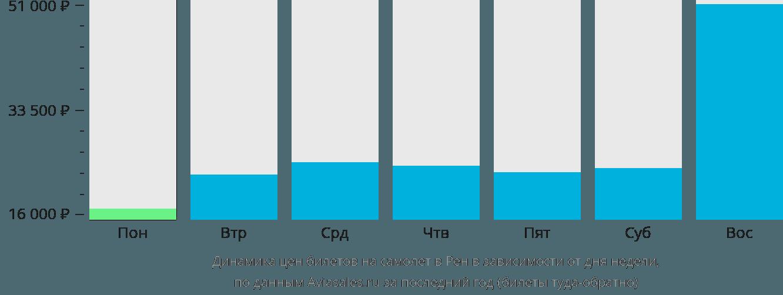 Динамика цен билетов на самолет в Ренн в зависимости от дня недели