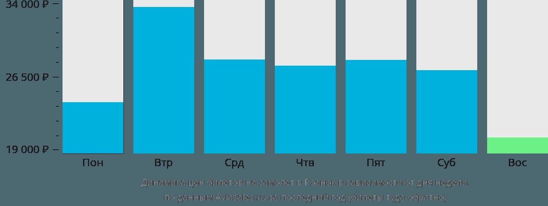 Динамика цен билетов на самолёт в Роанок в зависимости от дня недели
