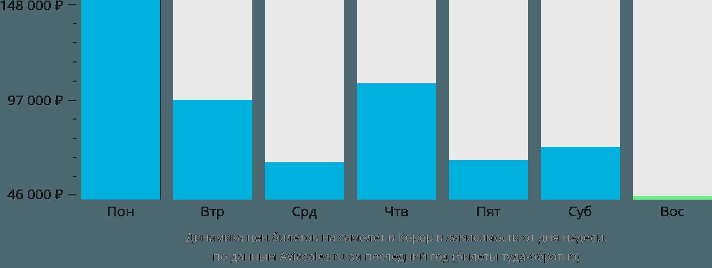 Динамика цен билетов на самолет в Корор в зависимости от дня недели