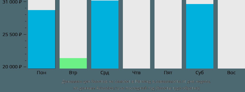 Динамика цен билетов на самолет Ратленд в зависимости от дня недели