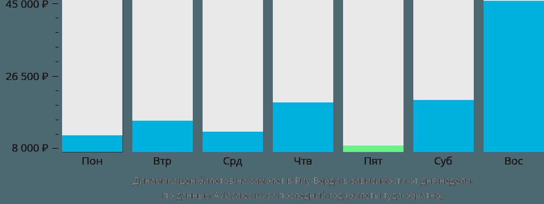 Динамика цен билетов на самолет в Риу-Верди в зависимости от дня недели