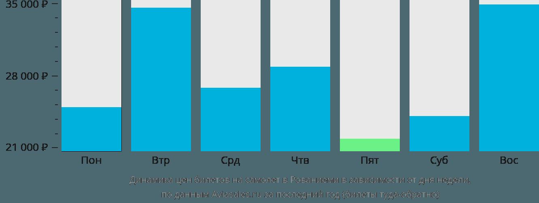 Динамика цен билетов на самолет в Рованиеми в зависимости от дня недели