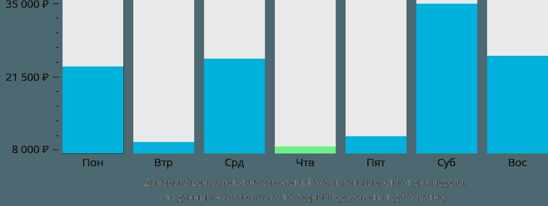 Динамика цен билетов на самолет в Рохас в зависимости от дня недели