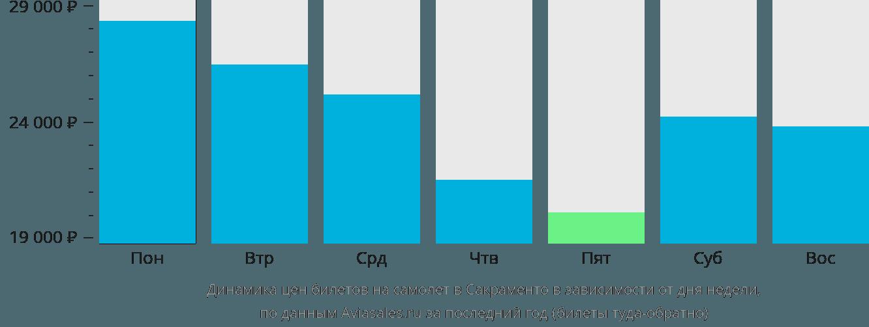 Динамика цен билетов на самолет в Сакраменто в зависимости от дня недели