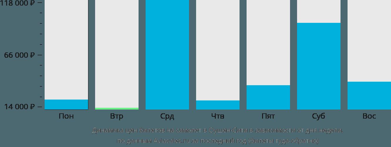 Динамика цен билетов на самолет в Ошен Сити в зависимости от дня недели