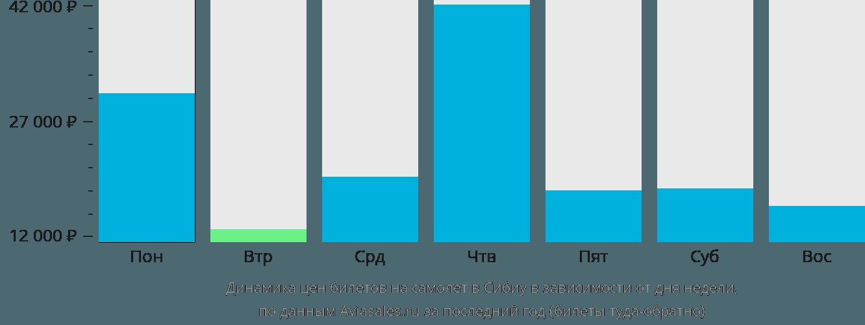 Динамика цен билетов на самолет в Сибиу в зависимости от дня недели