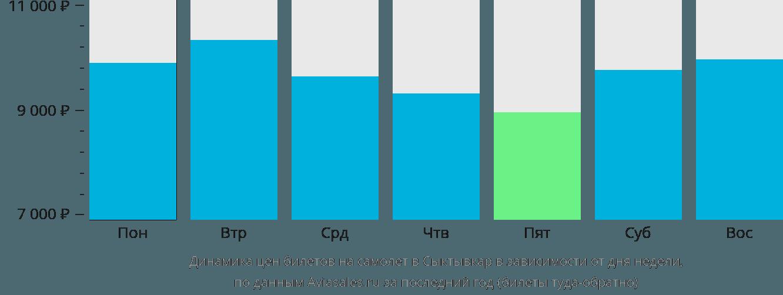 Динамика цен билетов на самолет в Сыктывкар в зависимости от дня недели