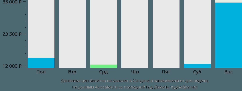 Динамика цен билетов на самолет в Сандане в зависимости от дня недели