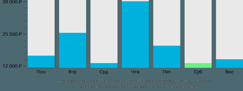 Динамика цен билетов на самолет в Сантандер в зависимости от дня недели