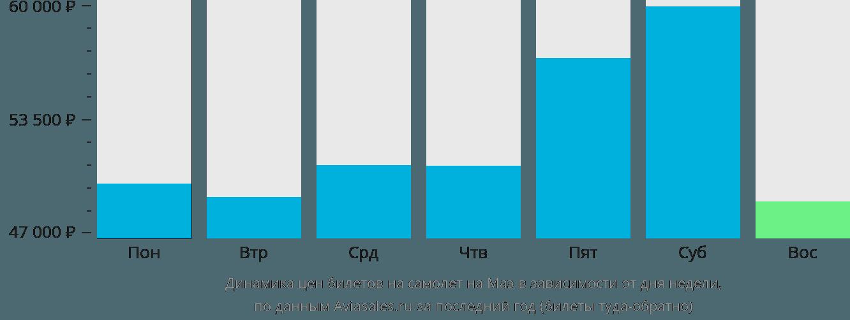Динамика цен билетов на самолет на Маэ в зависимости от дня недели