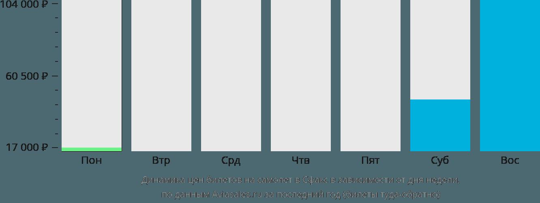 Динамика цен билетов на самолет в Сфакс в зависимости от дня недели