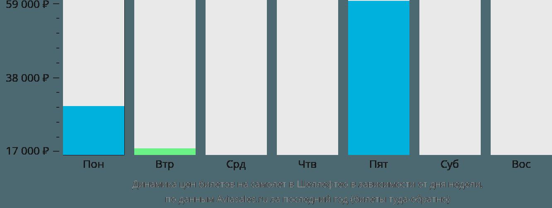 Динамика цен билетов на самолет в Шеллефтео в зависимости от дня недели