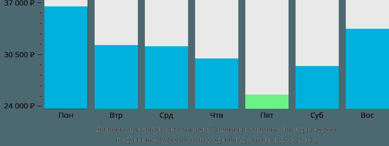Динамика цен билетов на самолет в Хошимин в зависимости от дня недели